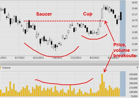 cup and handle pattern volume rounding bottom or cup and saucer patterns