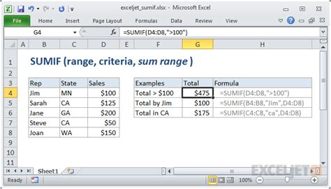 Sumif Excel Mba by Sumif In Excel Template