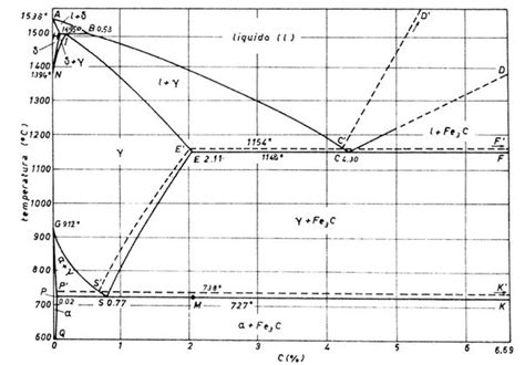 austenitic stainless steel phase diagram in the fe c diagram more precisely in the bi phase region