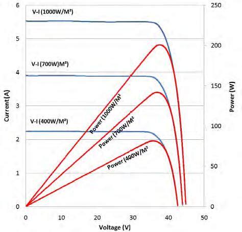 len 200 wp 24 v monocrystalline pt len industri persero - Len 24v