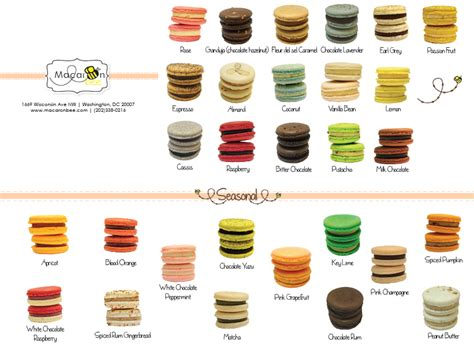 The Flavours Of macarons flavors