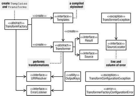 design pattern xslt introduction to jaxp 1 1 java and xslt