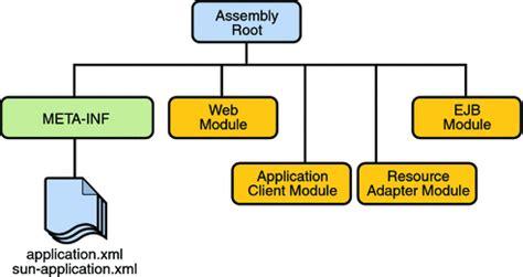 tutorial ap module oracle apps packaging applications the java ee 5 tutorial