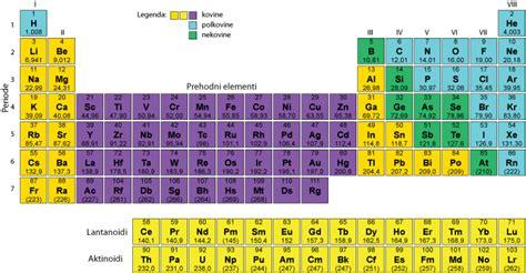 tavola periodica sn periodni sistem elementov
