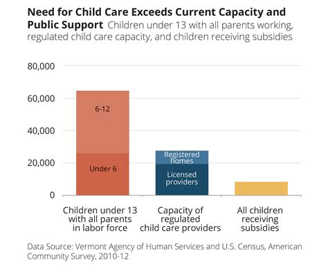 Vermont Office Of Child Support by Child Care Advocates Subsidies Woefully Inadequate For