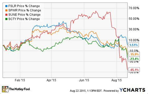 pattern energy motley fool what s behind the fall of solar energy stocks the