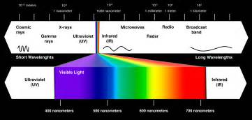 Spectrum Light What Is Light Lumens Visual Perception Kmd Lighting
