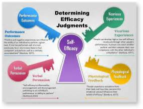 Self Efficacy In Based Learning Environments A Literature Review by 2016 Self Efficacy And Social Cognitive Theories Psych 484 Work Attitudes And