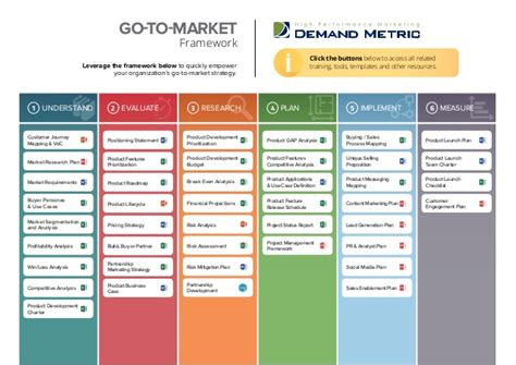 customer profile template demand metric go to market playbook