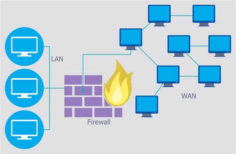 network security diagrams solution conceptdraw