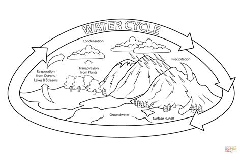 Water Cycle Coloring New Calendar Template Site Water Cycle Coloring Page
