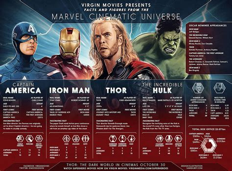 Marvel Film Facts | marvel s cinematic universe the facts and figures