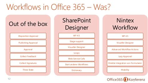 sharepoint out of the box workflows extend workflows to the cloud and beyond office 365