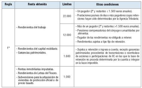 tributacin en el irpf 2013 de las ganancias patrimoniales econ 243 micamente incorrecto com renta 2015 tus impuestos