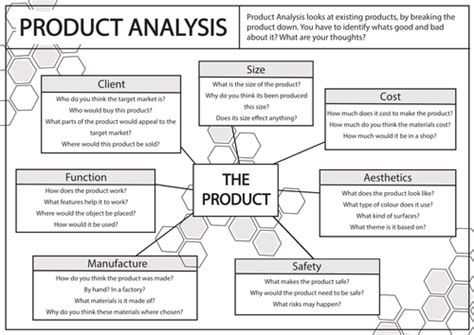product layout analysis product analysis framework by bethanstanley teaching