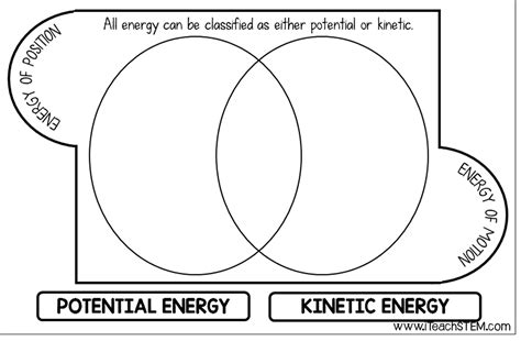 kinetic and potential energy venn diagram songs in the stem class kinetic and potential energy