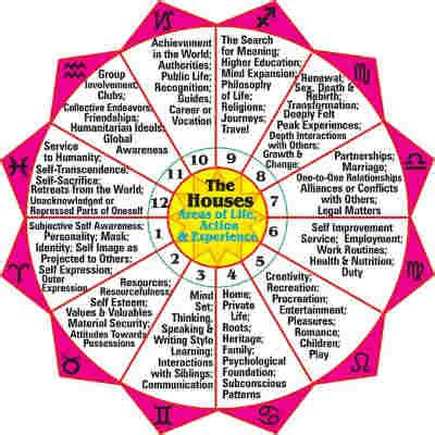 12th house astrology trikasthanas or negative houses in astrology and their