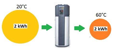 pompa di calore elettrica per riscaldamento a pavimento pompa di calore per riscaldamento soleinrete