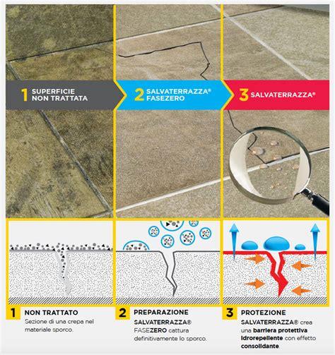 per impermeabilizzare il terrazzo sistema salvaterrazza 174 il trattamento completo per