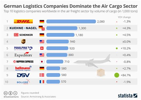 chart german logistics companies dominate the air cargo sector statista