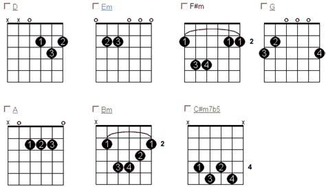 Guitar Chords Key Of D