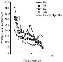 pattern matching algorithm analysis an efficient pattern matching algorithm