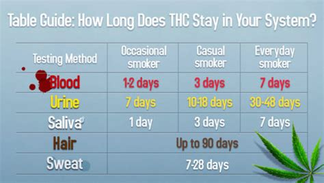 Detox Thc In A Week by Marijuana Detox The Journal