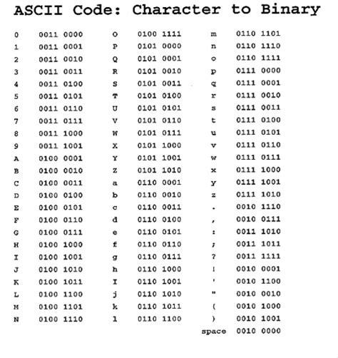 Ascii To Binary Table ascii binary chart flickr photo