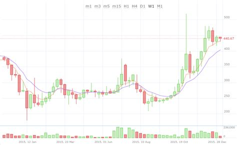 bitcoin forecast bitcoin price fluctuation in 2015 and a forecast for 2016