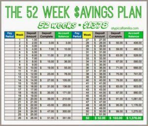Money Management Spreadsheet by 52 Week Savings Plan Spreadsheet Greenpointer