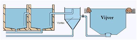 Toilet Diep Reinigen by Www Dekoi Info Filtersystemen Voorfilter Vortex Zeef
