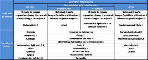 Calendario Urjc Estudiantes De Bachillerato Y Formaci 243 N Profesional Lomce