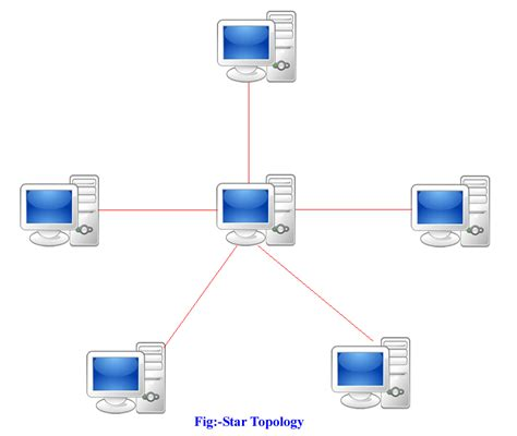 network layout star tech articles network topology