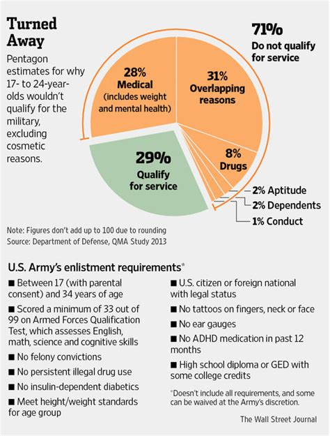 two out of three american youth unfit for military