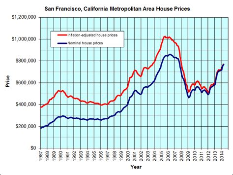 san francisco california jp s real estate charts