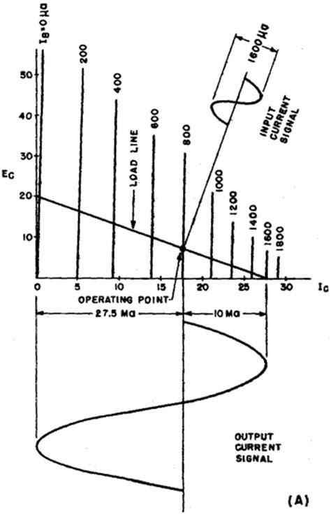 transistor basics transistor basics distortion
