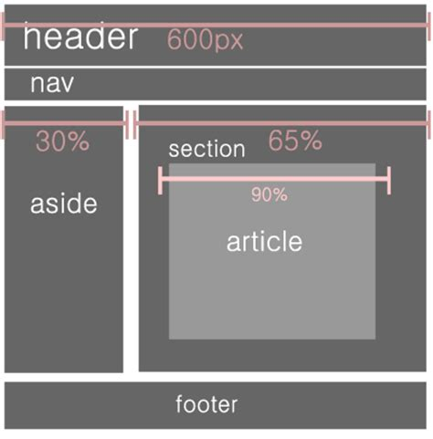 html5 section article 샷타이거 s simple blog html5 레이아웃 만들기