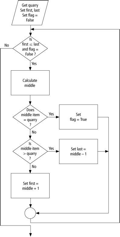 binary search algorithm flowchart binary search flowchart 28 images wiki binary tree