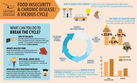 Average Rent Us by Poverty Creates A Vicious Cycle Of Food Insecurity And