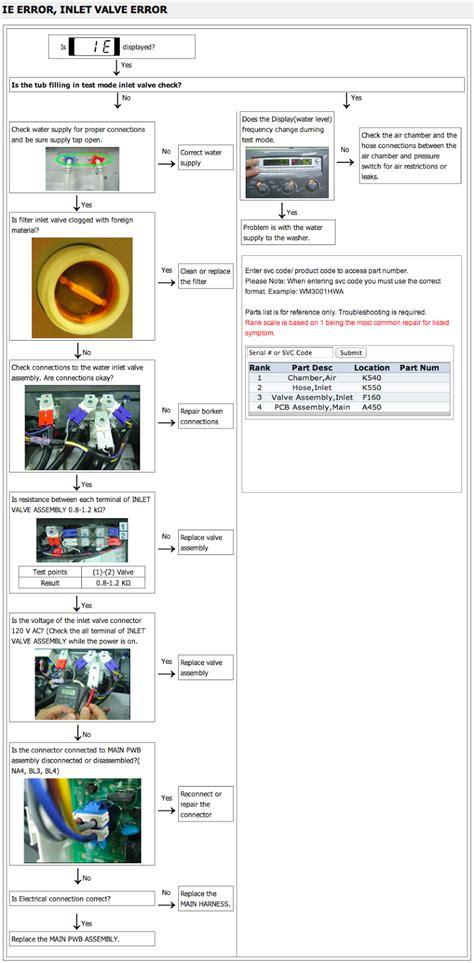 Inlet Valve Mesin Cuci Lg kode error washer dryer lg cstvj