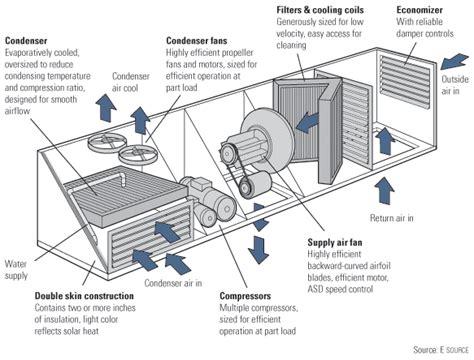 building hvac system diagram hvac system alternates ae391 college auditorium