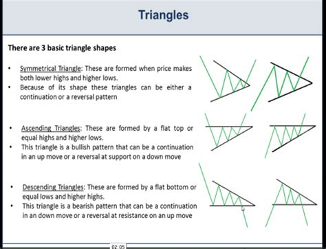 67 best trading patterns images on pinterest finance basic chart patterns wedges triangles and pennants