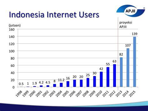 dunia online indonesia peluang bisnis online beserta prospek kedepannya