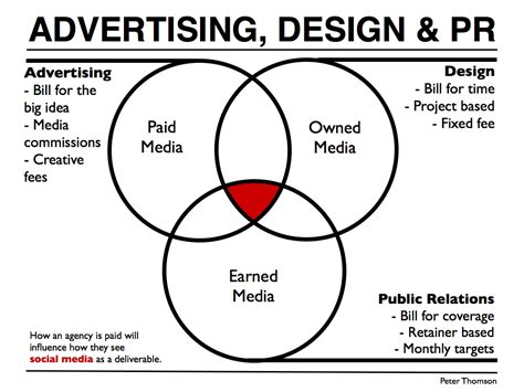 advertising layout strategy social media pr vs advertising vs design peter j thomson