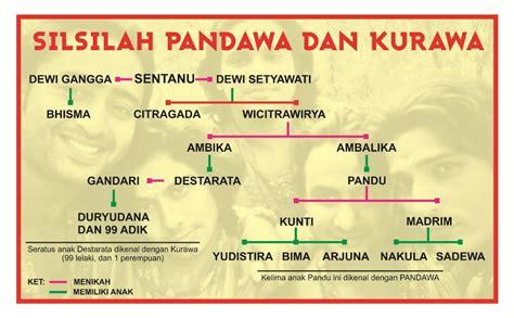 Perjalanan Konflik Pandawa Dan Kurawa Mahabharata kisah mahabharata bagian 2 silsilah pandawa dan kurawa ceritradisi