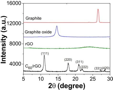 Xrd Pattern Of Reduced Graphene Oxide | xrd patterns of graphite graphite oxide reduced graph