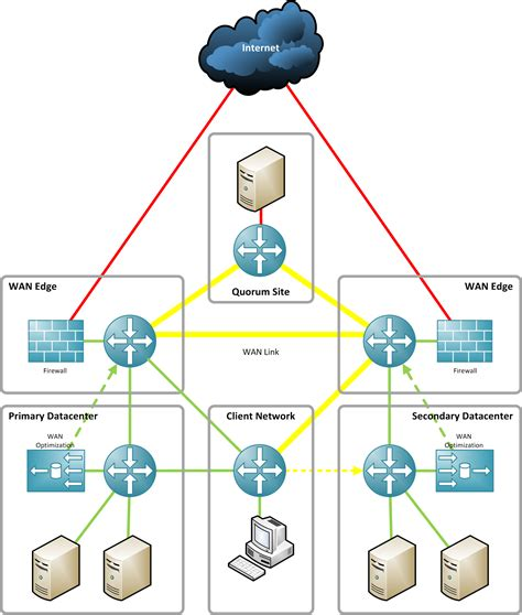 home lab network design need help simple multi site datacenter design tschokko de