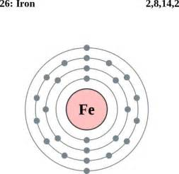 Fe Protons Iron Atom