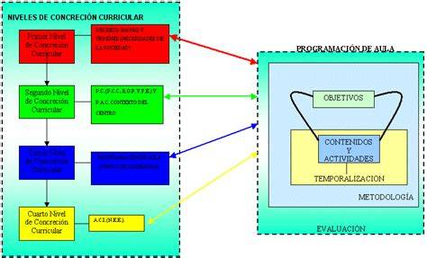 modelo desarrollado de programacin anual con las rutas programacion con rutas de aprendizaje 2015
