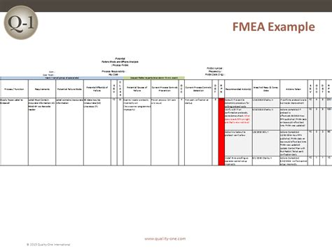 pfmea template fmea failure mode and effects analysis quality one